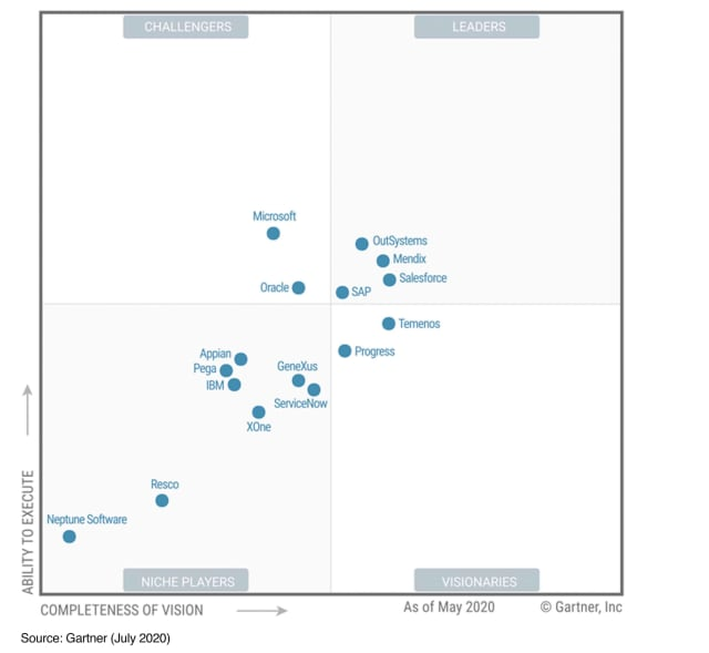 "Mendix is a Leader in the Gartner 2019 and 2020 Magic Quadrant for MXDP. (Source: ""Magic Quadrant for Multiexperience Development Platforms,"" Gartner, July 2020.)"