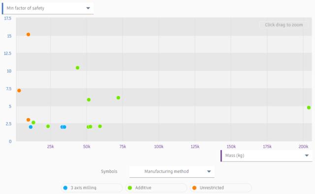 Example scatter plot in Autodesk's generative design.