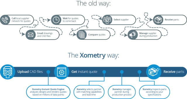Xometry compared to the traditional way of manufacturing custom products. (Image courtesy of Xometry.)