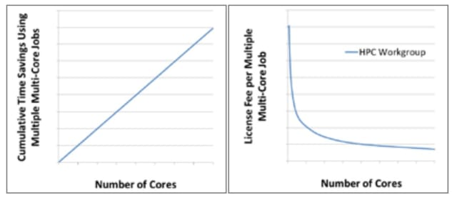 Running multiple multi-core jobs. The cumulative time savings increases linearly with the number of cores used. (Picture courtesy of ANSYS)