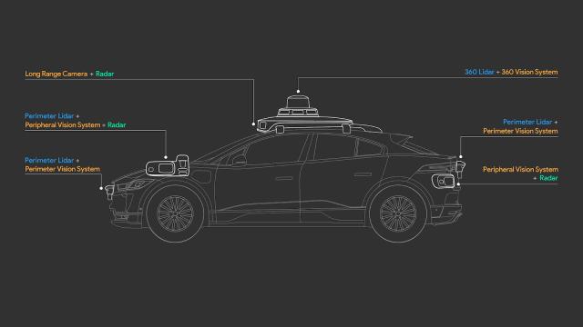 Sensors provide a long-range, 360-degree view. (Image credit of Waymo.)