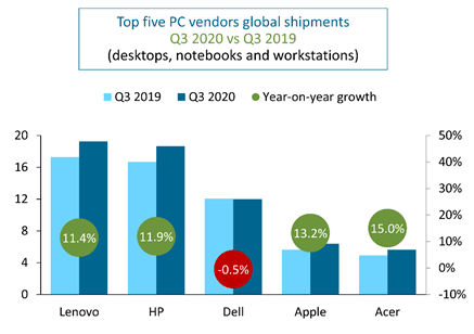 Lenovo is still on top with 11.4% in growth in shipments in Q3. (Picture courtesy of Canalys Market Pulse.)