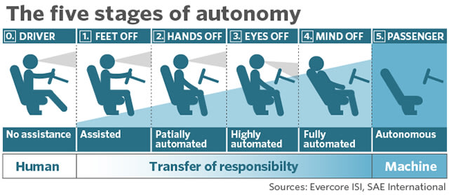 Feet off (cruise control) to hands off (level 2) to eyes off (level 3) to mind off(level 4), the holy grail of autonomous vehicles, level 5.