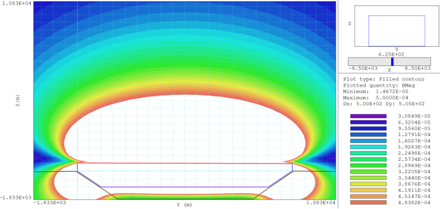 Simulation of a magnetostatics field that could shield colonists on Mars from cosmic rays. Image features a crater wall and floor (brown line), primary shielding cables (red line), return currents on the east crater wall (blue line) and return currents off the crater wall (purple line). Areas in white are shielded below human safety limits. The colored area at the floor of the crater would house the habitat. (Image courtesy of Lake Matthew.)