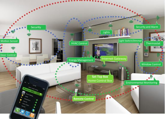 A Zigbee-based smart home. (Image courtesy of the Zigbee Alliance.)