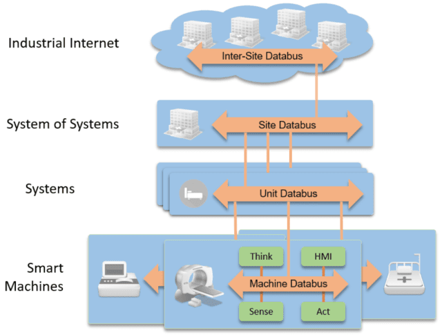 The Layered Databus Architecture Pattern described in section 7.1.3 of the IIRA version 1.8. (Image courtesy of the Industrial Internet Consortium.)