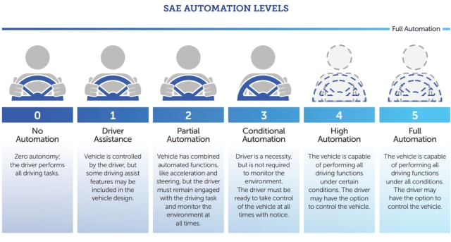 The five levels of automation as defined by SAE. (Image courtesy of SAE.)