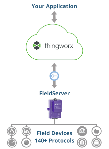 The Sierra Monitor FieldServer IIoT gateway family will now provide connectivity to the ThingWorx cloud. (Image courtesy of Sierra Monitor.)