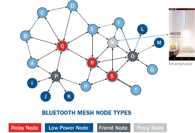 BLE mesh diagram. (Image courtesy of Cypress Semiconductor.)