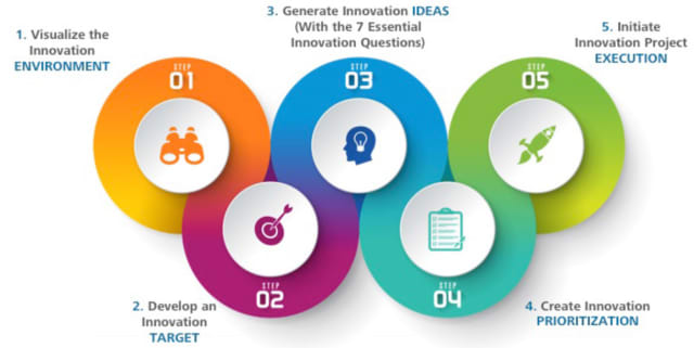 Steps to innovation, according to Autodesk. (Image courtesy of Autodesk.)