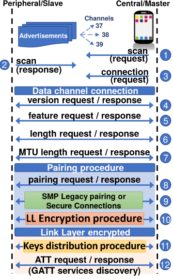 BLE messages exchange diagram. (Image courtesy of ASSET Research Group.)