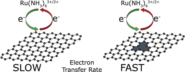 Improving graphene's electron transfer rate with structural defects. (Image courtesy of Kislenko et al.)
