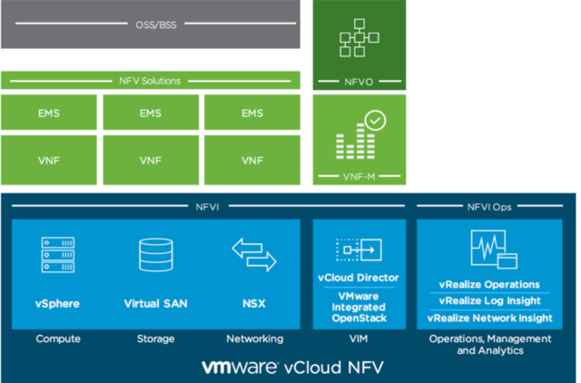 Graphical overview of VMware's vCloud Network Functions Virtualization platform. (Image courtesy of VMware.)