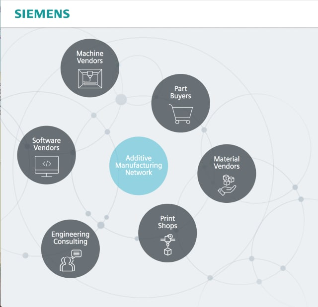 Screenshot of the Additive Manufacturing Network page on the Siemens PLM Software site. Siemens describes the new platform as an ecosystem of knowledge and equipment for industrial additive manufacturing.
