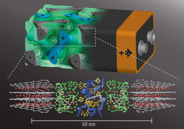 Nanoscale technology will allow batteries to charge in seconds. Shown inside this rendering of a battery are as follows: interpenetrating anode, gray; separator, green; and cathode, blue, plus, each about 20 nanometers in size. Below the battery are their respective molecular structures. (Image courtesy of Cornell University.)