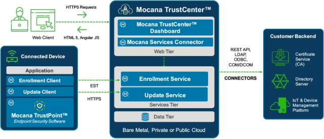 "According to Mocana, ""mission-critical systems used in aerospace, defense, industrial manufacturing, transportation, medical, and automotive will benefit from Mocana TrustCenter by automating the IoT security software integration process."" (Image courtesy of Mocana.)"