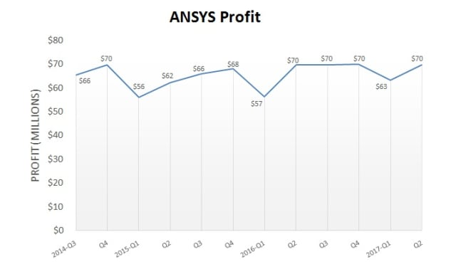 ANSYS profits from Q3 2014 through Q2 2017. (Image courtesy of ANSYS.)