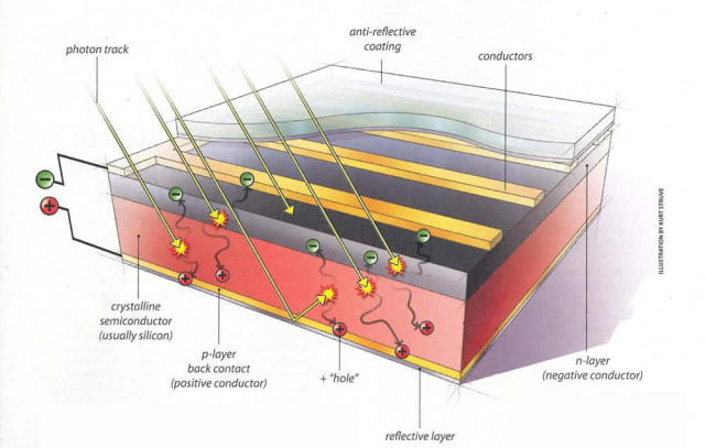 A typical photovoltaic solar panel is anything but simple. (Image courtesy of Solar Energy Industries Association.)