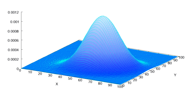 Fig 1. A bivariate normal distribution.