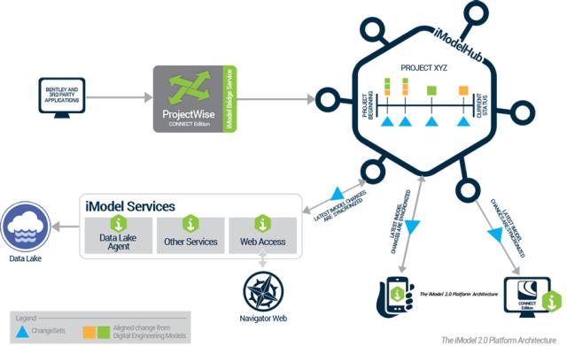 Figure 1.iModel 2.0 platform architecture. (Image courtesy of Bentley Systems.)