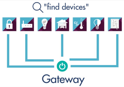 Smart home devices can be preloaded to the Z-Wave gateway with SmartStart. (Image courtesy of Sigma Designs.)