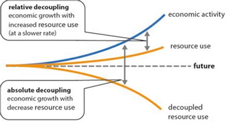 Decoupling GDP from resource use and emissions. (Image courtesy of cycled.)