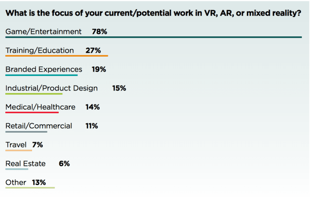 Branded experiences (advertising/marketing) come in third followed by industrial/product design, where there are different use cases for CAD and building information modeling users to create immersive visualizations and more experimental attempts to use VR for practical purposes like Autodesk's Project Ivy. (Image courtesy of the UBM Game Network.)