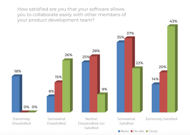 Image source: Engineering.com Report on Product Development Collaboration Systems and Satisfaction.