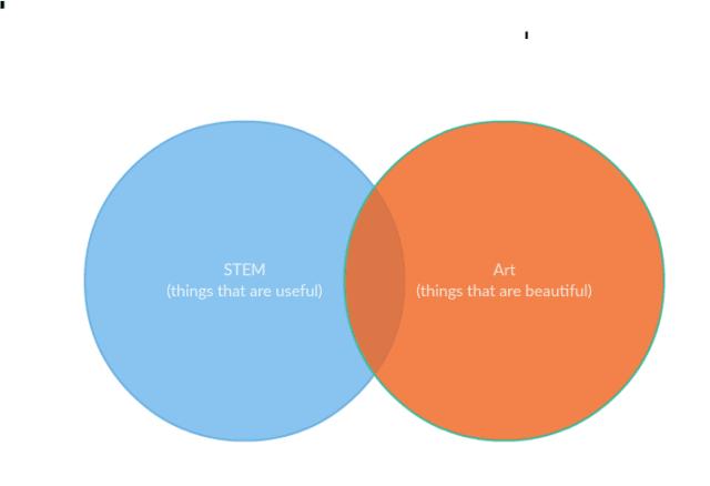 Figure 1. STEAM in a very simple nutshell.