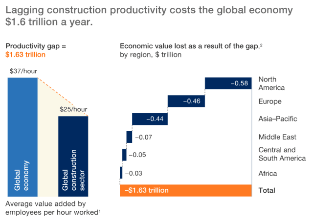 Digitalizing the construction industry could lead to a $1.6 Trillion of economic value.  (Information courtesy of McKinsey & Company.)