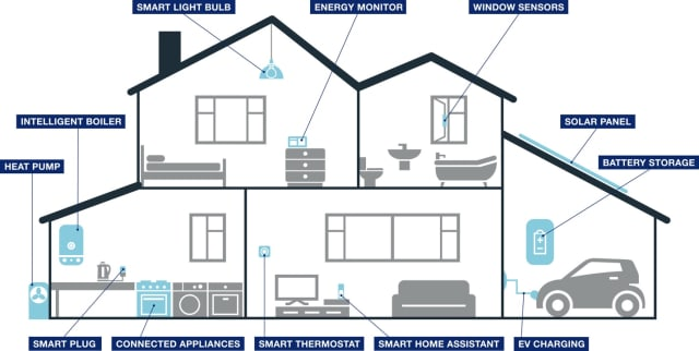 A graphical schematic showcasing Centrica's intelligent home energy management service. (Image courtesy of Centrica.)