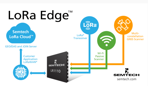 The LR1110 for geolocation is the first product in the new LoRa Edge portfolio. (Image courtesy of Semtech.)