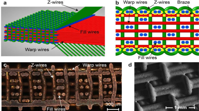 Researchers offer a glimpse into the different levels needed to 3D print a new material. a) 3DW lattice material; (b) yellow indicates brazing locations; (c) a cross-section of 3DW lattice with the stiff skeleton and free lattice members in the structure's core; and (d) SEM image of the brazed top face, which confirmed metallurgical bonding of the metallic lattices. (Image courtesy of the University of Surrey.)