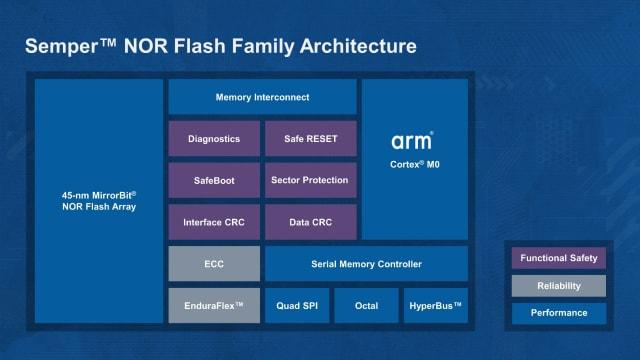 Semper NOR Flash architecture. (Image courtesy of Cypress Semiconductor.)
