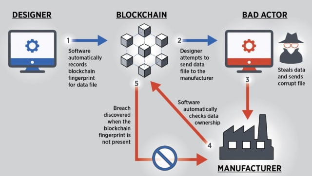 Blockchain technology could help deter digital threats in smart manufacturing systems. (Image courtesy of N. Hanacek/NIST.)