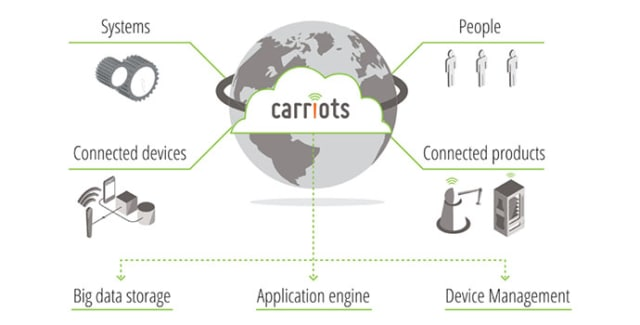 Carriots is a platform as a service designed for IoT projects. (Image courtesy of Altair.)