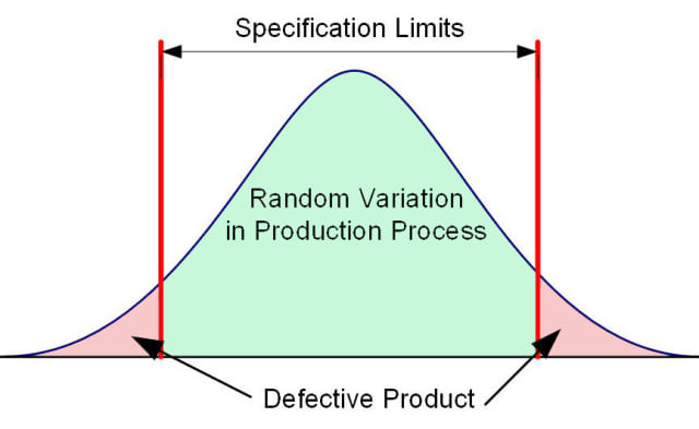 When the random variation in the production process is greater than the product's specification limits, a defective product will be produced; the process is not capable.