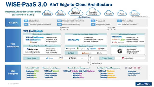 WISE-PaaS 3.0. (Image courtesy of Advantech.)