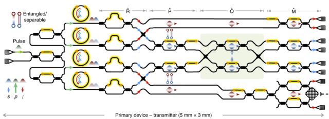 Schematic of the researcher's multi-qubit entanglement generator/teleportation transmitter. (Image courtesy of Llewellyn et al.)