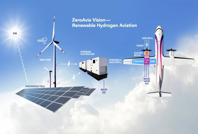 Carbon-free flight. (Image courtesy of ZeroAvia.)