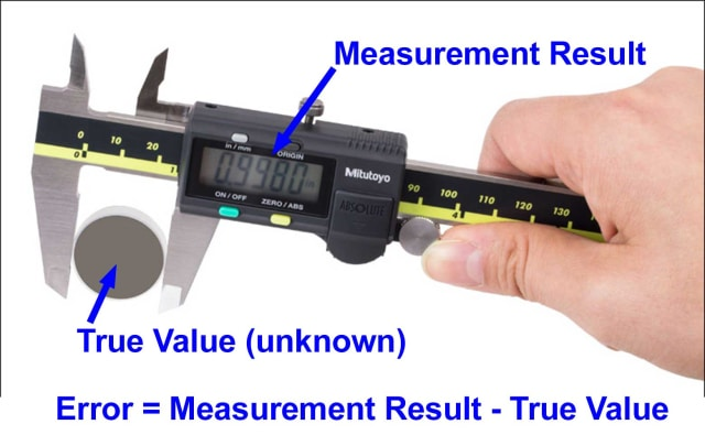 Figure 1: We can never know the actual error of a measurement since we do not know the true value.