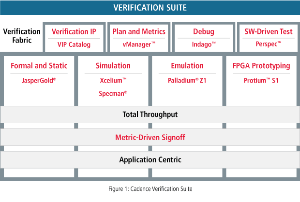 Cadence Verification IPs. (Image courtesy of Cadence.)