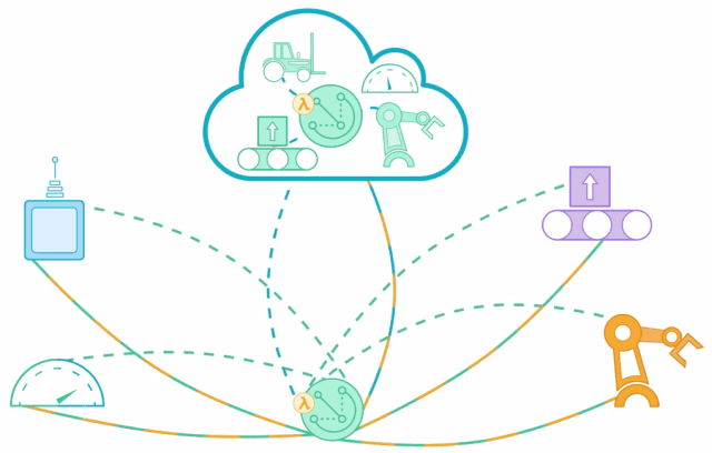 AWS Greengrass promises a flexible Edge and Cloud IoT solution. (Image courtesy of AWS).