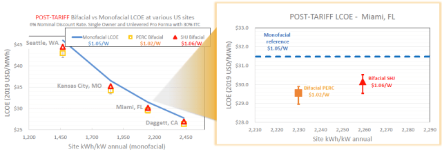Tariffs may increase the cost of solar, but the bifacial exemption negates the added cost. (Image courtesy of NREL.)
