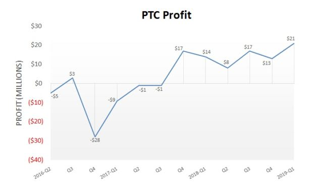 Comparative profit analysis based on PTC's financial results in the last 12 quarters. (Image courtesy of PTC.)