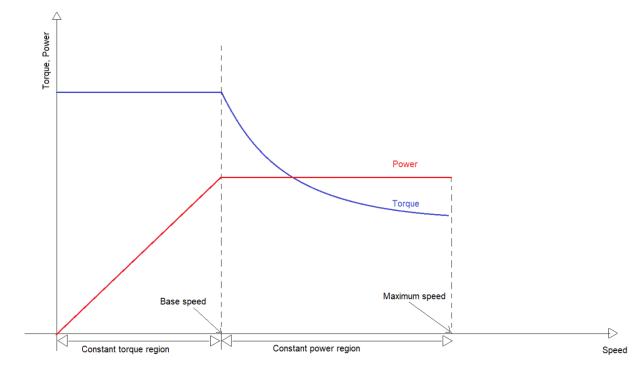 Figure 1: Torque/power – speed traction motor characteristics.