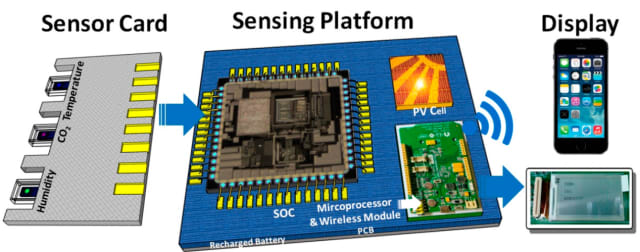 A sensing platform with a sensor card that includes sensors for temperature, CO2, and humidity detection (Image courtesy of Sensors.)
