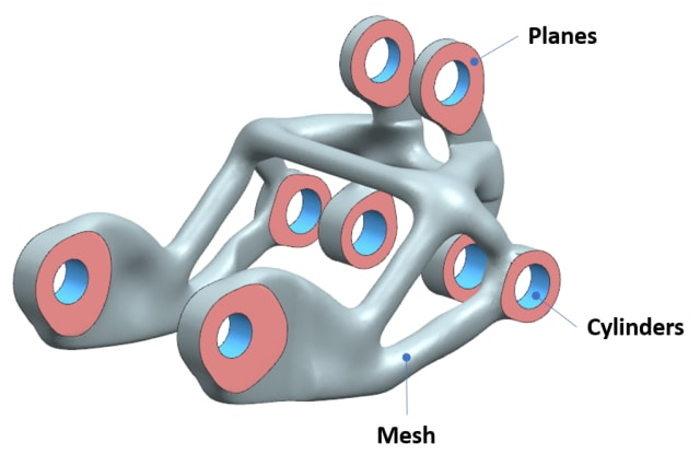 The generative geometry is mesh, but the mating surfaces are B-rep. Both types are needed. (Image courtesy of Siemens.)