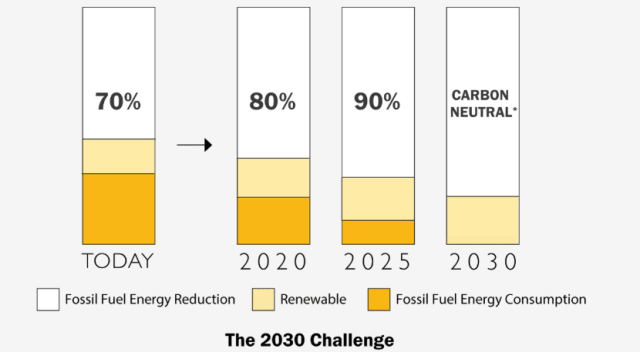 A graphic demonstrating the2030 Challenge. (Image courtesy of Architecture 2030.)