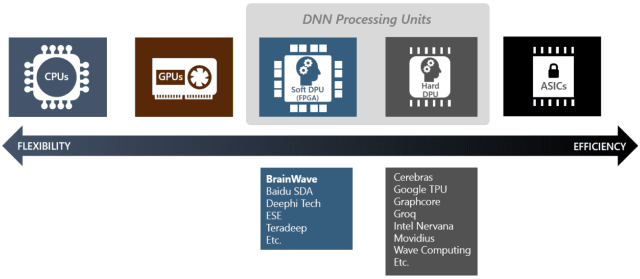 Figure 1. Deployment alternatives for deep neural networks (DNNs) and examples of their implementations. (Image courtesy of Microsoft.)